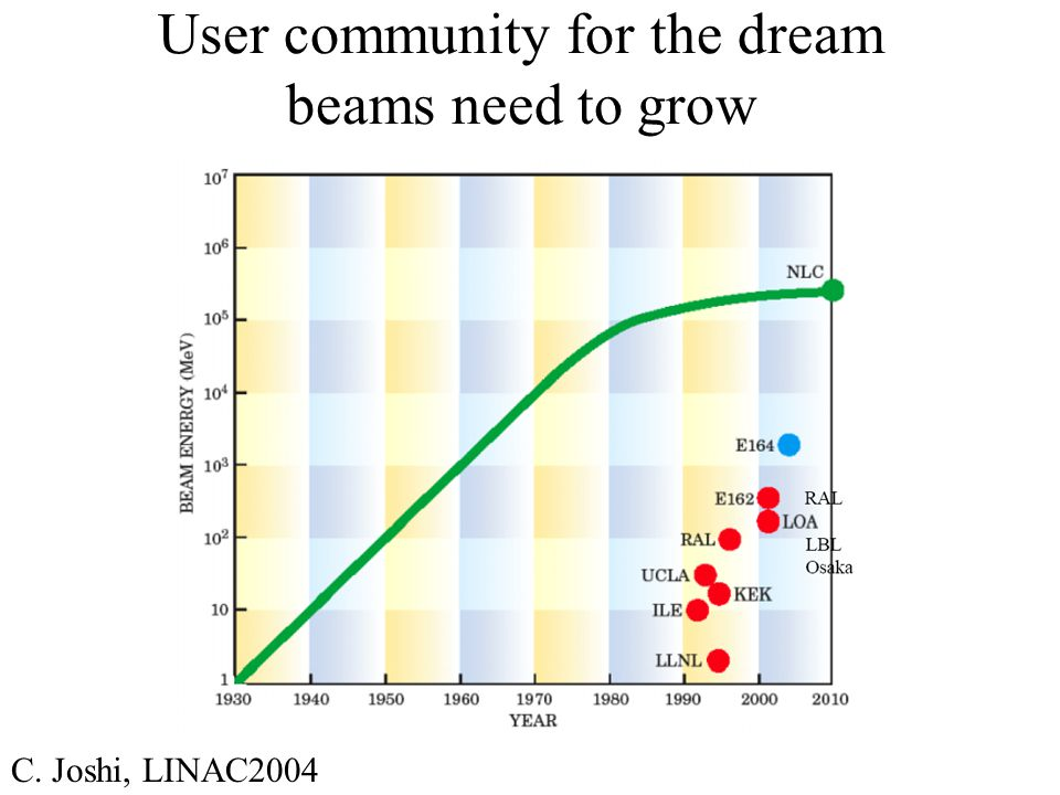 User community for the dream beams need to grow C. Joshi, LINAC2004