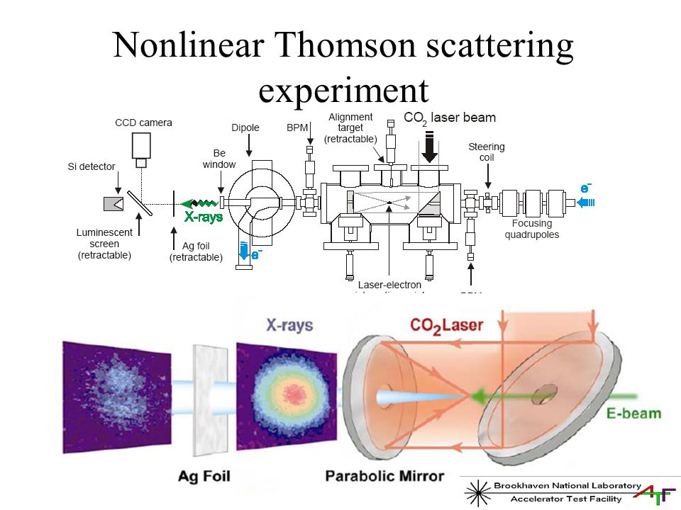 Nonlinear Thomson scattering experiment
