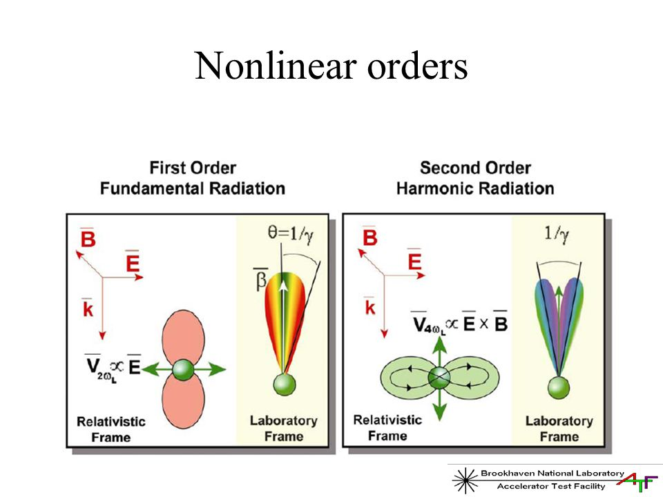 Nonlinear orders
