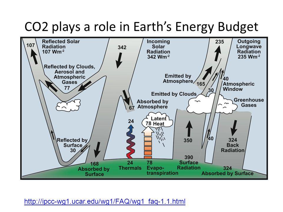 http://ipcc-wg1.ucar.edu/wg1/FAQ/wg1_faq-1.1.html CO2 plays a role in Earth's Energy Budget