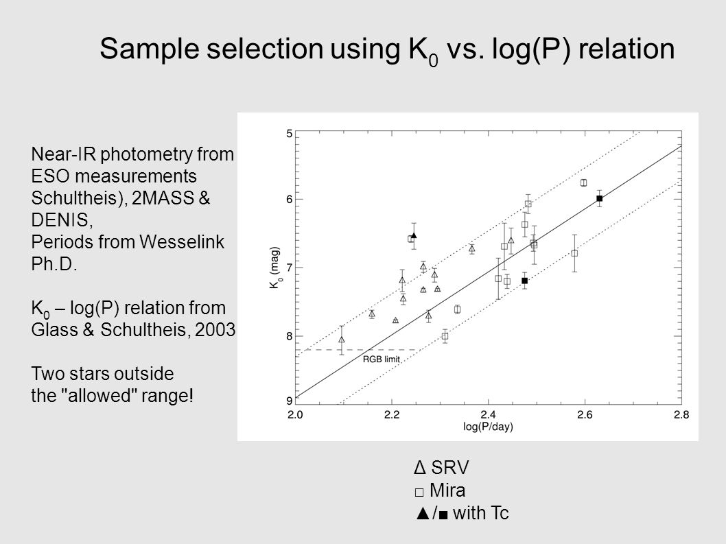 Δ SRV □ Mira ▲/■ with Tc Sample selection using K 0 vs.