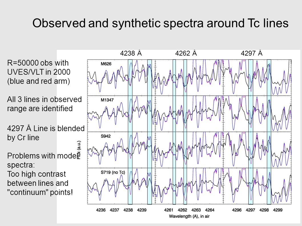 Observed and synthetic spectra around Tc lines 4238 Å4262 Å4297 Å R=50000 obs with UVES/VLT in 2000 (blue and red arm) All 3 lines in observed range are identified 4297 Å Line is blended by Cr line Problems with model spectra: Too high contrast between lines and continuum points.