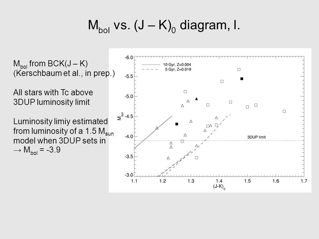 M bol vs.(J – K) 0 diagram, II.