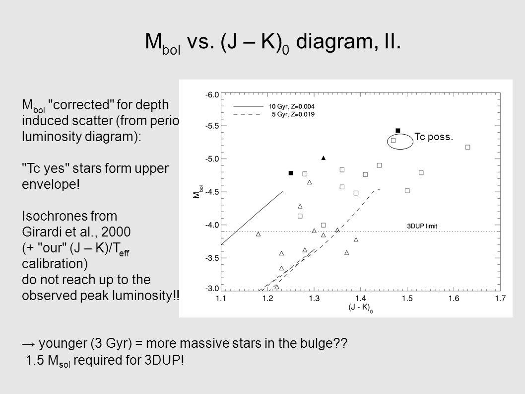 M bol vs. (J – K) 0 diagram, II.