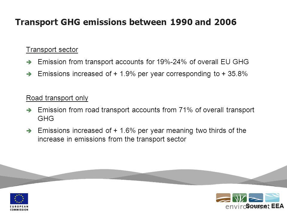 Grazie per la vostra attenzione http://ec.europa.eu/environment/air/transport/co2/co2_home.htm
