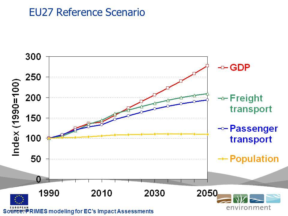 Developments in EU transport GHG emissions