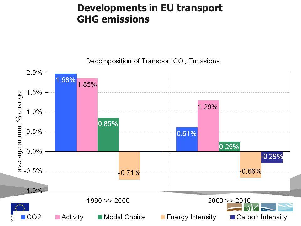 Transport CO 2 emissions decomposition Source: PRIMES modeling for EC's Impact Assessments