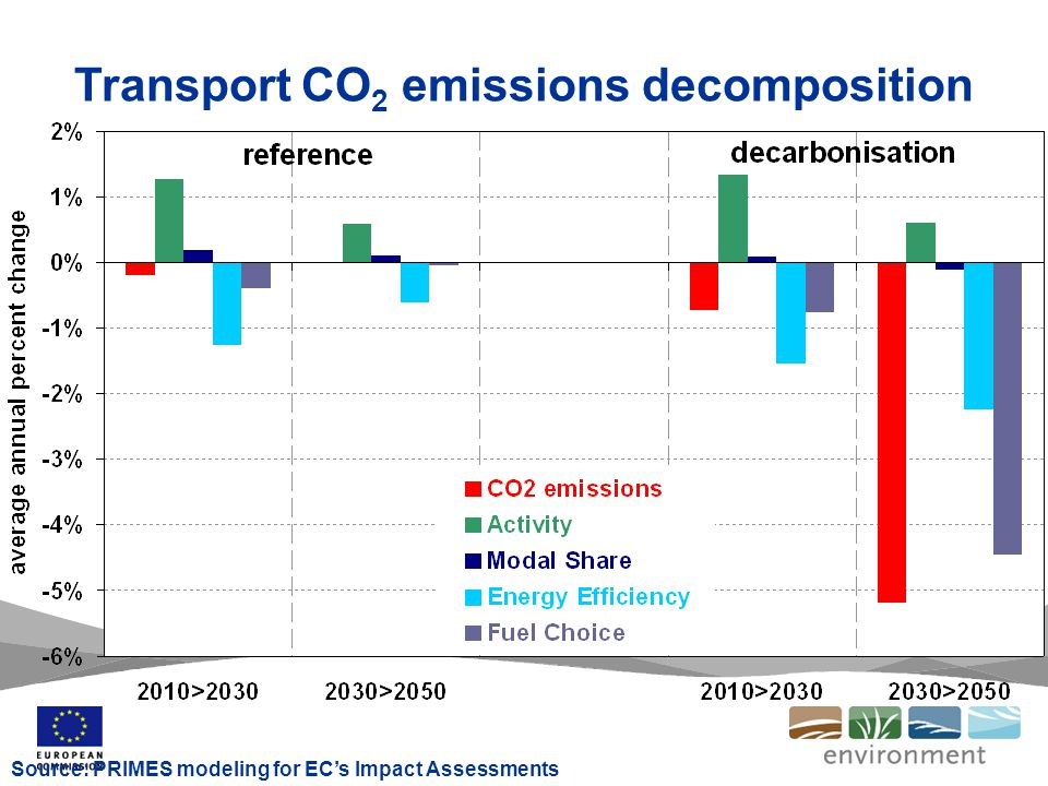 European CO2 strategy on road transport COM(95)689 Pillar 1: volontary agreements with car manufacturers in 1998/9 to reach 140 g/km within 10 year failed.