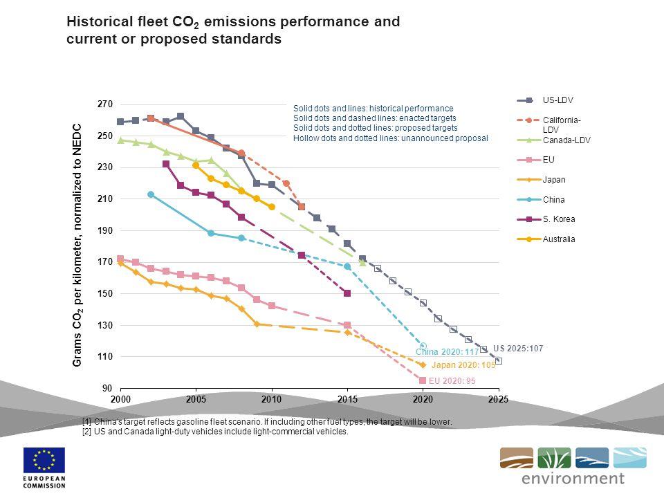 New car CO 2 emissions/km