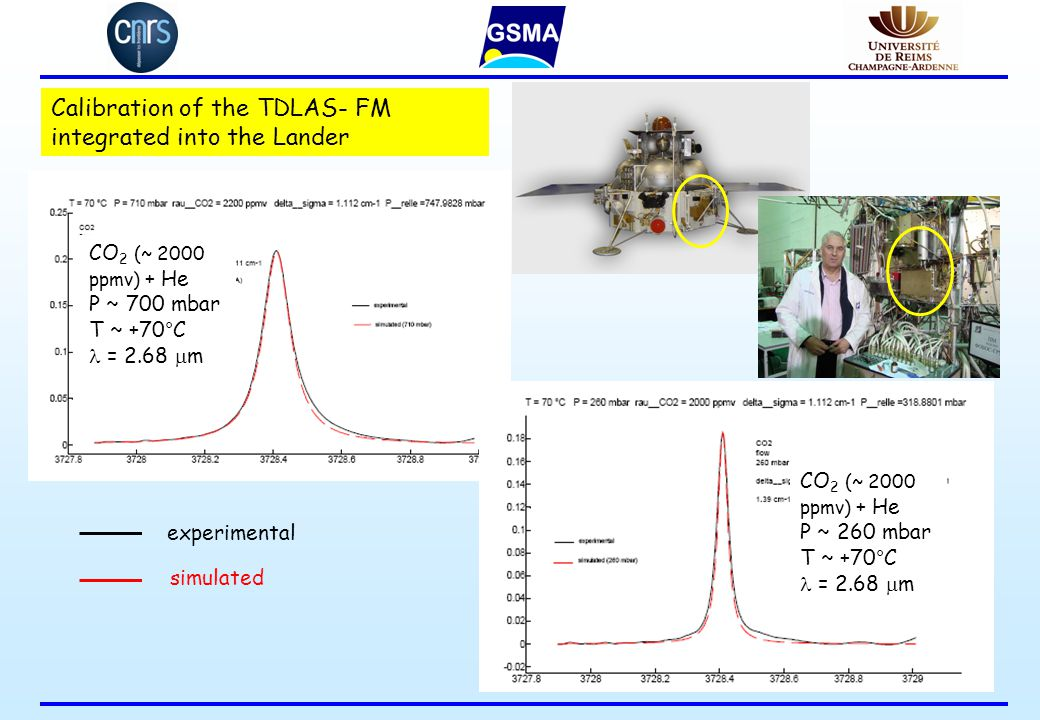 Calibration of the TDLAS- FM integrated into the Lander CO 2 (~ 2000 ppmv) + He P ~ 700 mbar T ~ +70°C = 2.68  m CO 2 (~ 2000 ppmv) + He P ~ 260 mbar T ~ +70°C = 2.68  m experimental simulated
