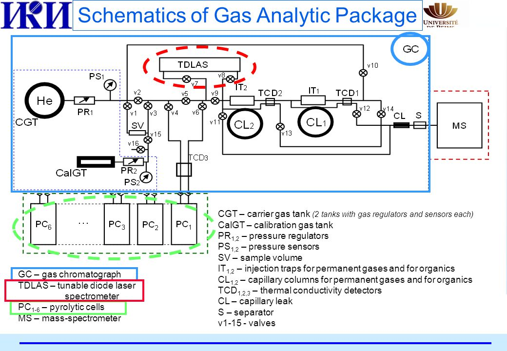 CGT – carrier gas tank (2 tanks with gas regulators and sensors each) CalGT – calibration gas tank PR 1,2 – pressure regulators PS 1,2 – pressure sensors SV – sample volume IT 1,2 – injection traps for permanent gases and for organics CL 1,2 – capillary columns for permanent gases and for organics TCD 1,2,3 – thermal conductivity detectors CL – capillary leak S – separator v1-15 - valves GC – gas chromatograph TDLAS – tunable diode laser spectrometer PC 1-6 – pyrolytic cells MS – mass-spectrometer Schematics of Gas Analytic Package