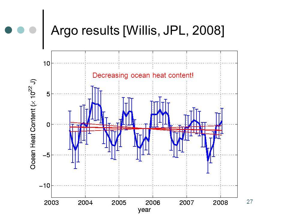 AGW.. reality or fiction 27 Argo results [Willis, JPL, 2008] Decreasing ocean heat content!
