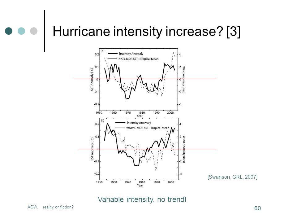 AGW.. reality or fiction. 60 Hurricane intensity increase.