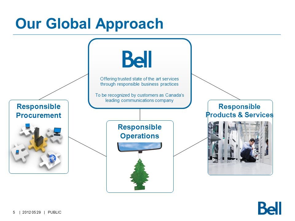 Our Global Approach | 2012 05 29 | PUBLIC5 Offering trusted state of the art services through responsible business practices To be recognized by customers as Canada's leading communications company Responsible Products & Services Responsible Procurement Responsible Operations