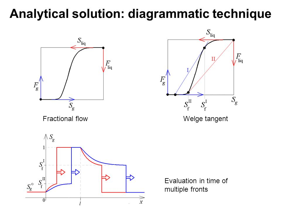 Analytical solution: diagrammatic technique Fractional flowWelge tangent Evaluation in time of multiple fronts