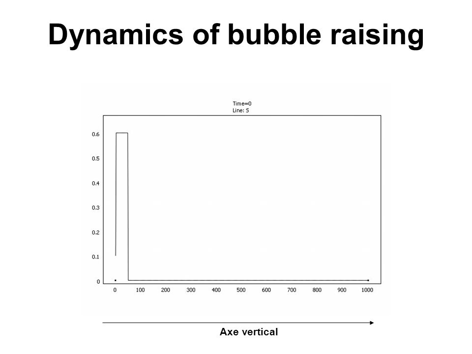 Dynamics of bubble raising Axe vertical