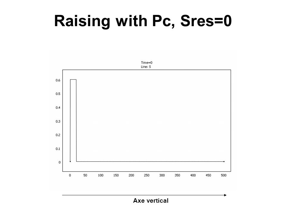 Raising with Pc, Sres=0 Axe vertical