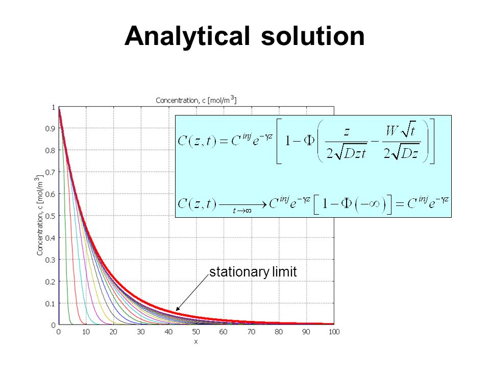 Analytical solution stationary limit