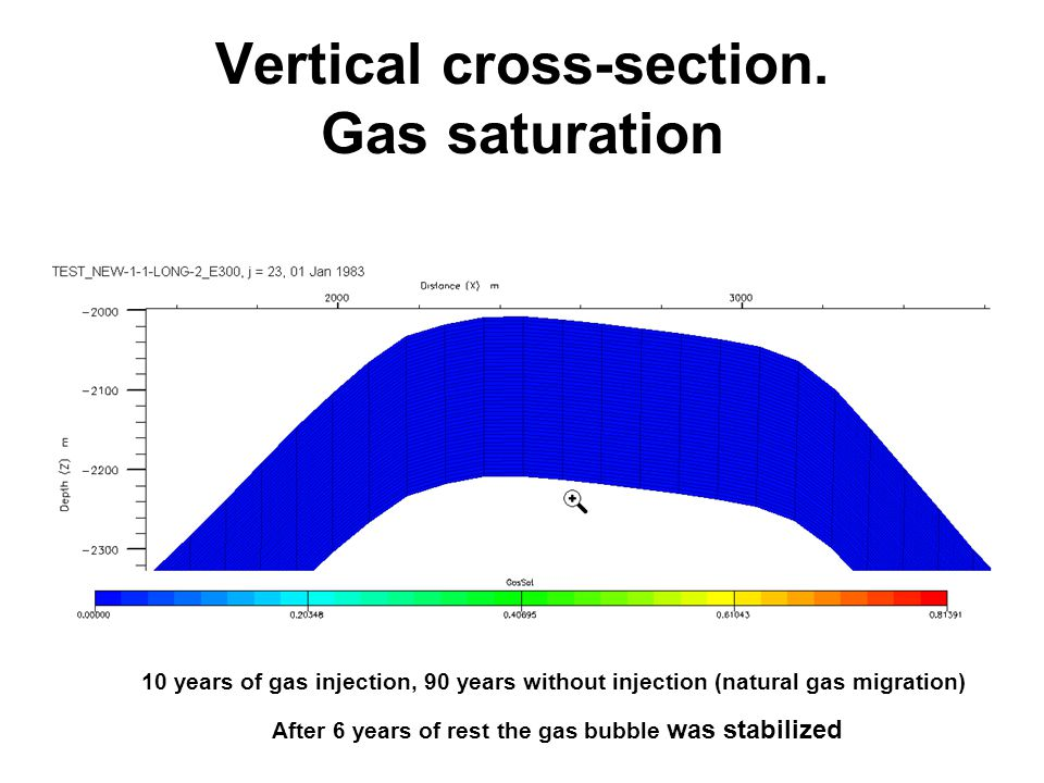 Vertical cross-section. Gas saturation 10 years of gas injection, 90 years without injection (natural gas migration) After 6 years of rest the gas bub