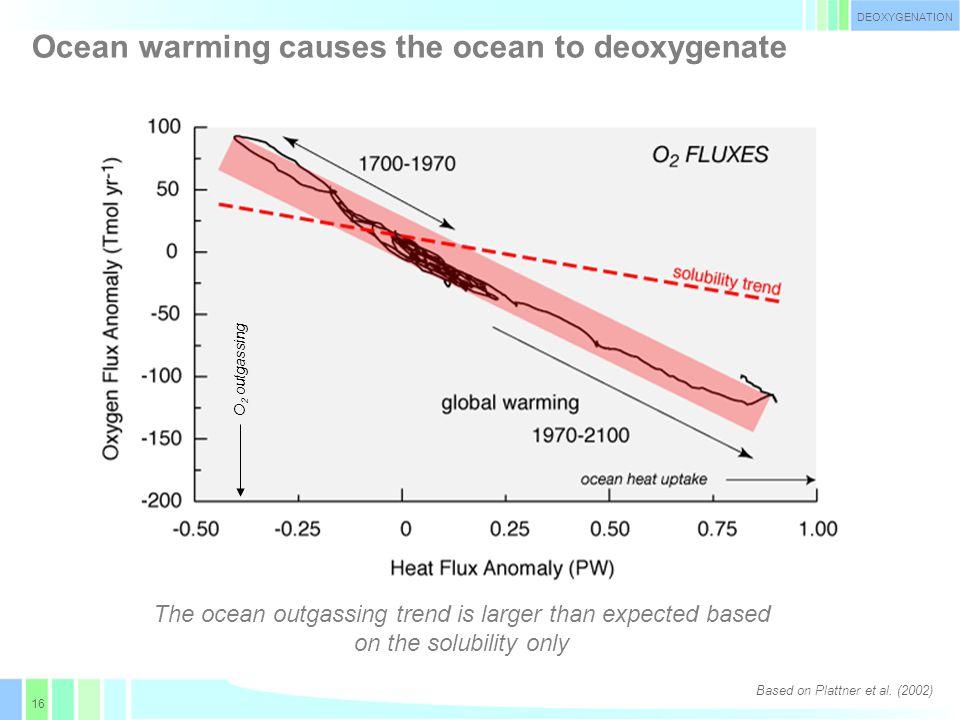 17 Major Oxygen Minimum Zones Oxygen minimum zones may be particularly affected Oxygen at 400 m (µmol l -1 ) DEOXYGENATION