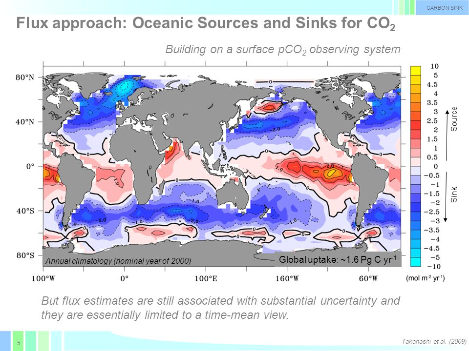 5 Global uptake: ~1.6 Pg C yr -1 Flux approach: Oceanic Sources and Sinks for CO 2 Takahashi et al.
