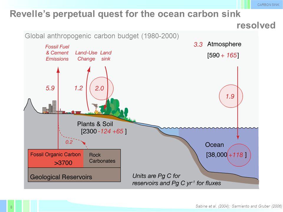 8 CARBON SINK Revelle's perpetual quest for the ocean carbon sink resolved Sabine et al.