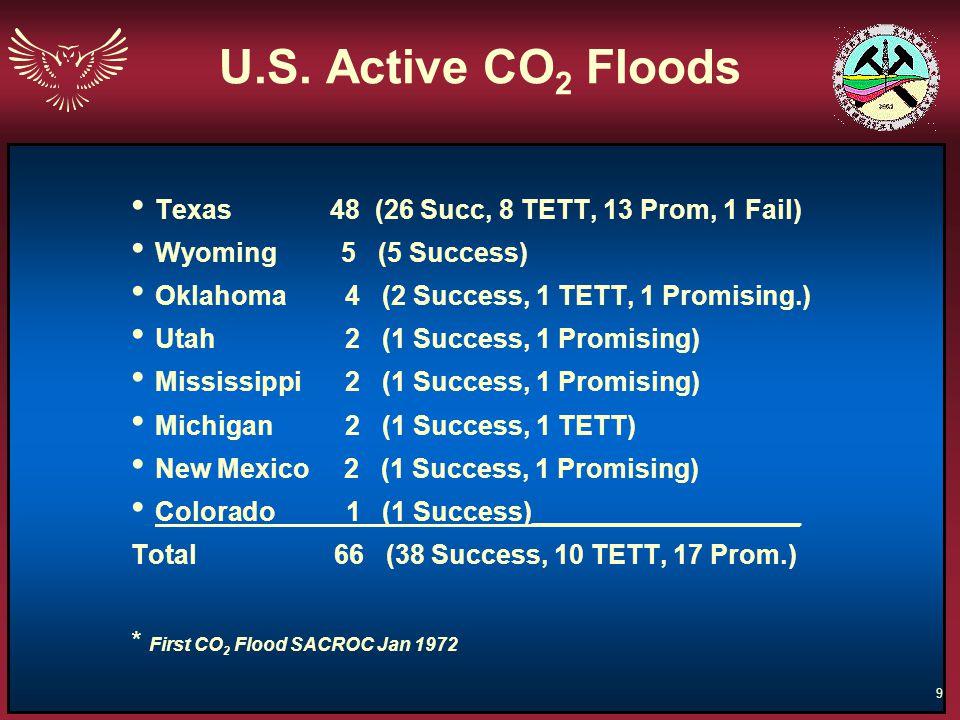 9 U.S. Active CO 2 Floods Texas 48 (26 Succ, 8 TETT, 13 Prom, 1 Fail) Wyoming 5 (5 Success) Oklahoma 4 (2 Success, 1 TETT, 1 Promising.) Utah 2 (1 Suc