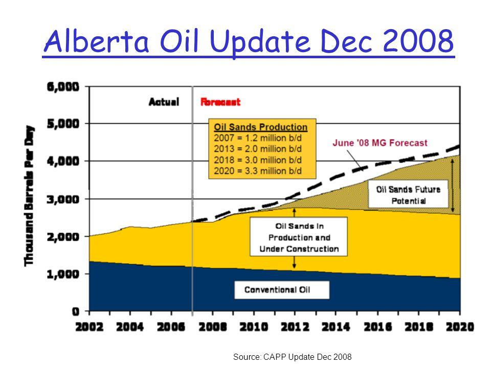 Alberta Oil Update Dec 2008 Source: CAPP Update Dec 2008