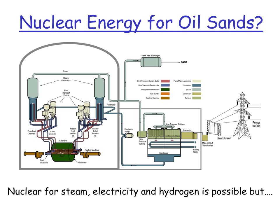 Nuclear Energy for Oil Sands Nuclear for steam, electricity and hydrogen is possible but….