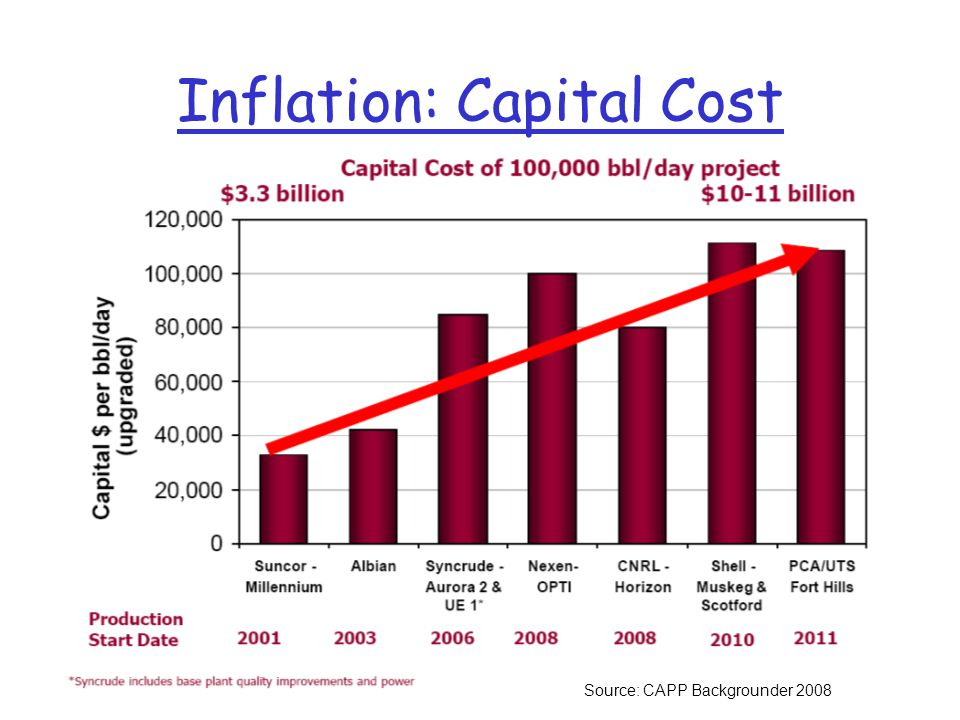 Inflation: Capital Cost Source: CAPP Backgrounder 2008