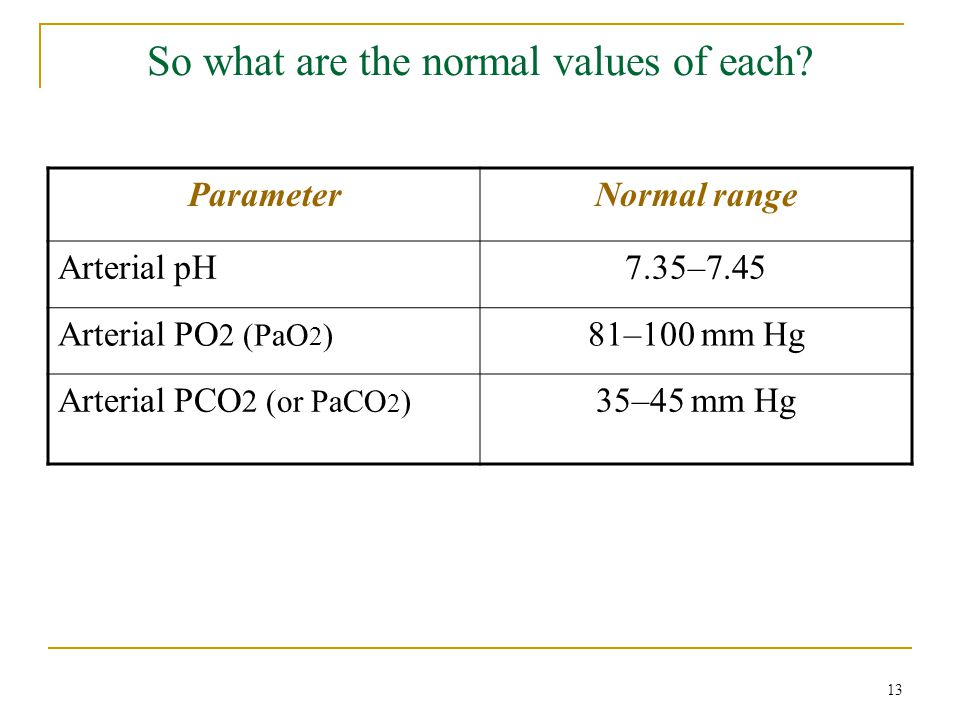 So what are the normal values of each? ParameterNormal range Arterial pH7.35–7.45 Arterial PO 2 (PaO 2 ) 81–100 mm Hg Arterial PCO 2 (or PaCO 2 ) 35–4