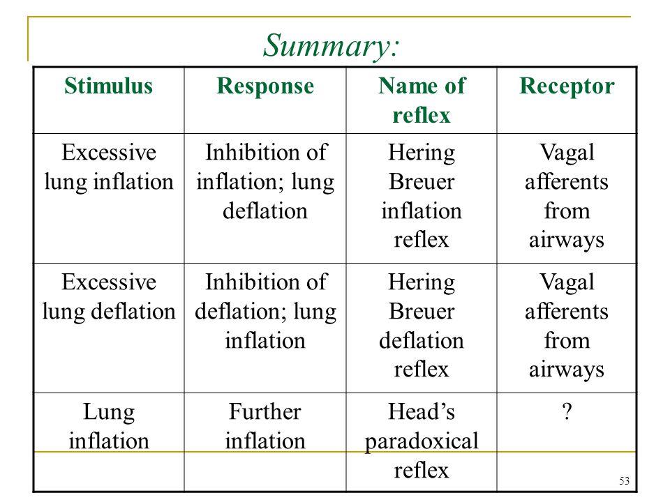 Summary: StimulusResponseName of reflex Receptor Excessive lung inflation Inhibition of inflation; lung deflation Hering Breuer inflation reflex Vagal
