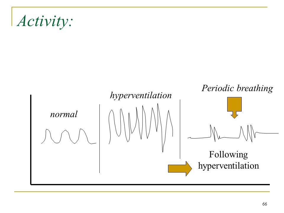 Activity: Periodic breathing normal hyperventilation Following hyperventilation 66