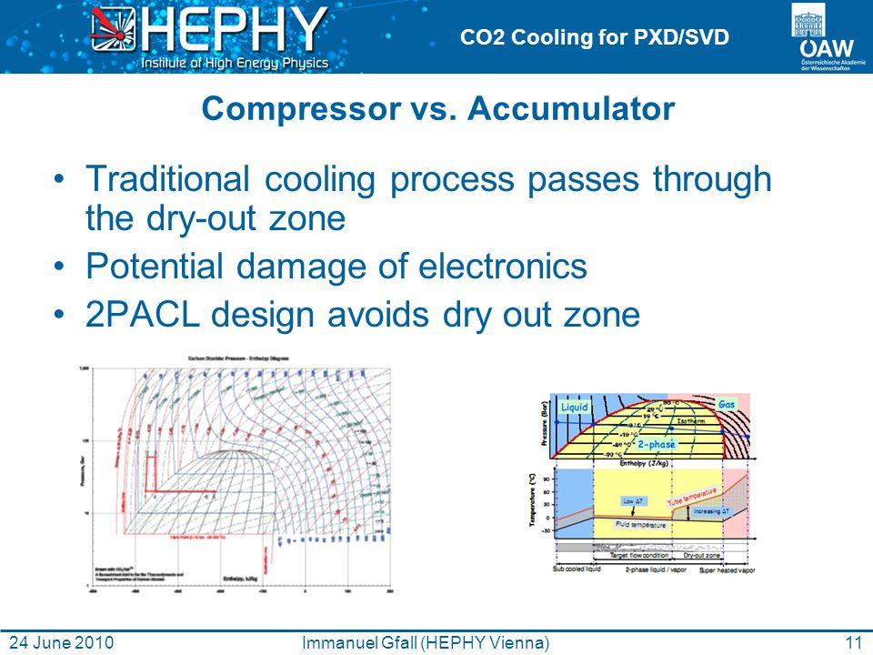CO2 Cooling for PXD/SVD Compressor vs.