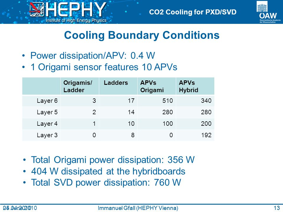 CO2 Cooling for PXD/SVD Cooling Boundary Conditions Immanuel Gfall (HEPHY Vienna)24 June 2010 Power dissipation/APV: 0.4 W 1 Origami sensor features 10 APVs Total Origami power dissipation: 356 W 404 W dissipated at the hybridboards Total SVD power dissipation: 760 W Origamis/ Ladder LaddersAPVs Origami APVs Hybrid Layer 6317510340 Layer 5214280 Layer 4110100200 Layer 3080192 Immanuel Gfall (HEPHY Vienna)05.04.201013