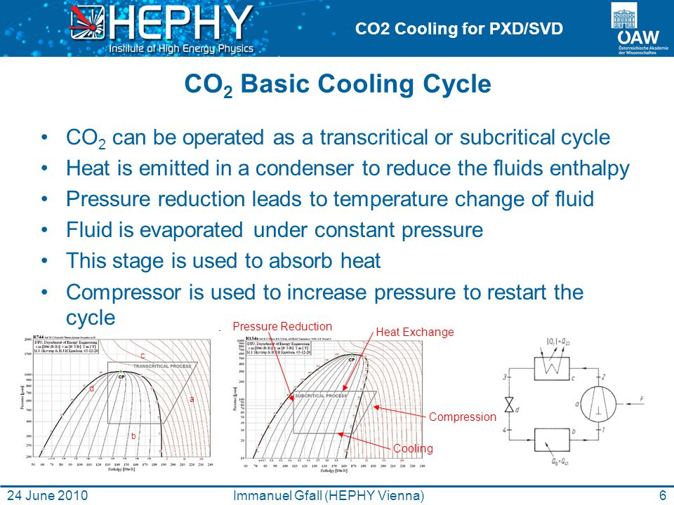 CO2 Cooling for PXD/SVD CO 2 Basic Cooling Cycle CO 2 can be operated as a transcritical or subcritical cycle Heat is emitted in a condenser to reduce