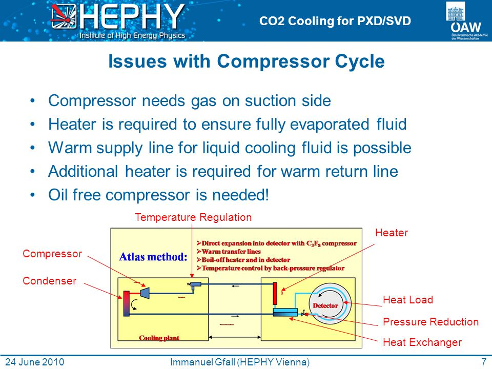 CO2 Cooling for PXD/SVD Issues with Compressor Cycle Compressor needs gas on suction side Heater is required to ensure fully evaporated fluid Warm supply line for liquid cooling fluid is possible Additional heater is required for warm return line Oil free compressor is needed.