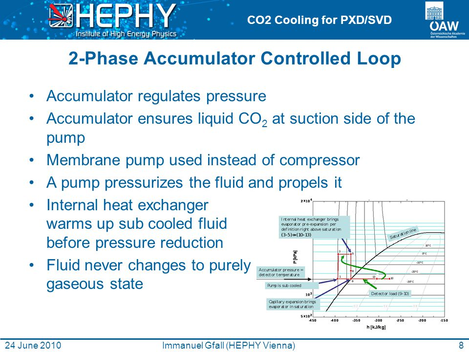 CO2 Cooling for PXD/SVD 2-Phase Accumulator Controlled Loop Accumulator regulates pressure Accumulator ensures liquid CO 2 at suction side of the pump