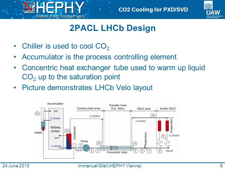 CO2 Cooling for PXD/SVD 2PACL LHCb Design Chiller is used to cool CO 2 Accumulator is the process controlling element Concentric heat exchanger tube used to warm up liquid CO 2 up to the saturation point Picture demonstrates LHCb Velo layout 24 June 2010Immanuel Gfall (HEPHY Vienna)9