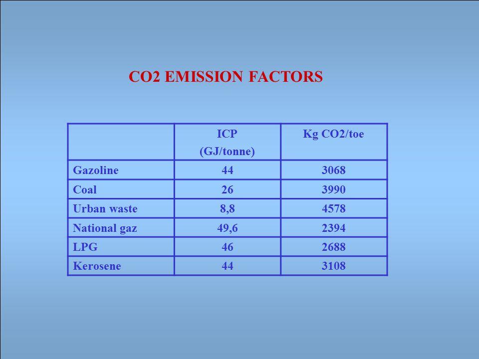 CO2 EMISSION FACTORS ICP (GJ/tonne) Kg CO2/toe Gazoline443068 Coal263990 Urban waste8,84578 National gaz49,62394 LPG462688 Kerosene443108