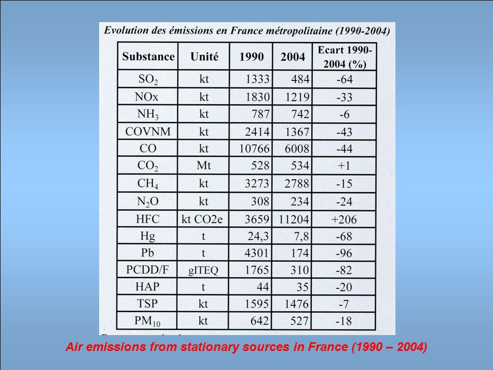 Air emissions from stationary sources in France (1990 – 2004)