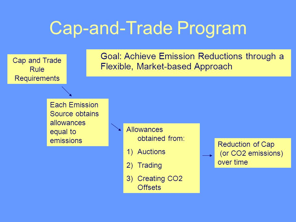 Cap-and-Trade Program Cap and Trade Rule Requirements Each Emission Source obtains allowances equal to emissions Allowances obtained from: 1)Auctions 2)Trading 3)Creating CO2 Offsets Reduction of Cap (or CO2 emissions) over time Goal: Achieve Emission Reductions through a Flexible, Market-based Approach