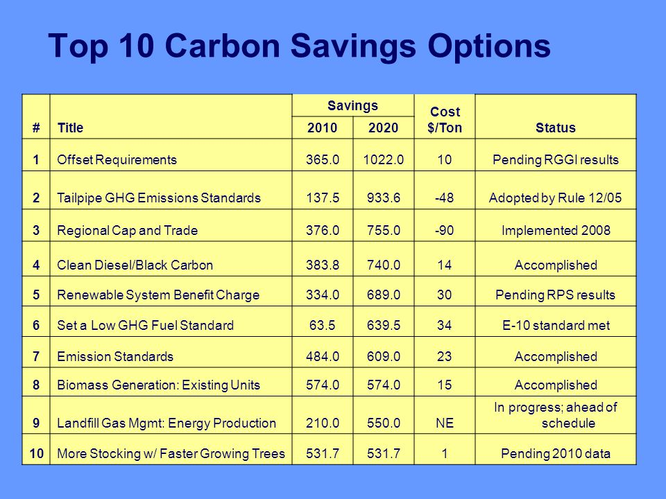 Top 10 Carbon Savings Options #Title Savings Cost $/TonStatus 20102020 1Offset Requirements365.01022.010Pending RGGI results 2Tailpipe GHG Emissions Standards137.5933.6-48Adopted by Rule 12/05 3Regional Cap and Trade376.0755.0-90Implemented 2008 4Clean Diesel/Black Carbon383.8740.014Accomplished 5Renewable System Benefit Charge334.0689.030Pending RPS results 6Set a Low GHG Fuel Standard63.5639.534E-10 standard met 7Emission Standards484.0609.023Accomplished 8Biomass Generation: Existing Units574.0 15Accomplished 9Landfill Gas Mgmt: Energy Production210.0550.0NE In progress; ahead of schedule 10More Stocking w/ Faster Growing Trees531.7 1Pending 2010 data