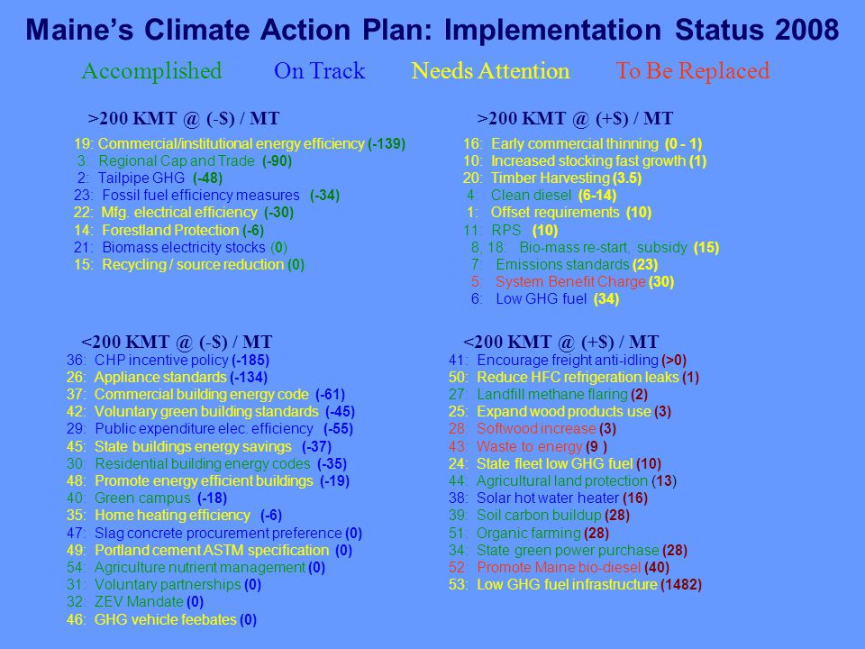 Maine's Climate Action Plan: Implementation Status 2008 19: Commercial/institutional energy efficiency (-139) 3: Regional Cap and Trade (-90) 2: Tailpipe GHG (-48) 23: Fossil fuel efficiency measures (-34) 22: Mfg.