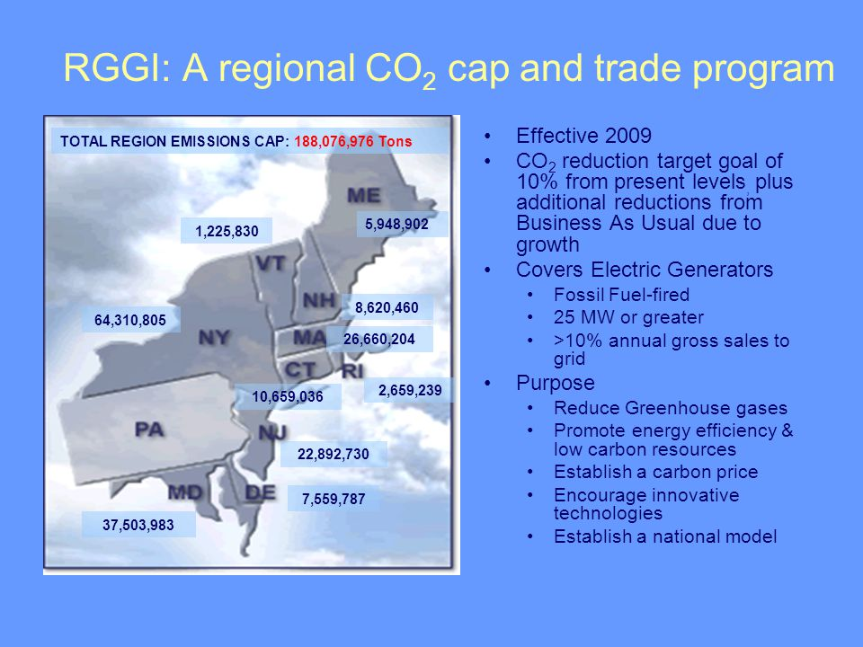 RGGI: A regional CO 2 cap and trade program Effective 2009 CO 2 reduction target goal of 10% from present levels, plus additional reductions from Business As Usual due to growth Covers Electric Generators Fossil Fuel-fired 25 MW or greater >10% annual gross sales to grid Purpose Reduce Greenhouse gases Promote energy efficiency & low carbon resources Establish a carbon price Encourage innovative technologies Establish a national model TOTAL REGION EMISSIONS CAP: 188,076,976 Tons 5,948,902 8,620,460 1,225,830 64,310,805 26,660,204 2,659,239 10,659,036 22,892,730 7,559,787 37,503,983