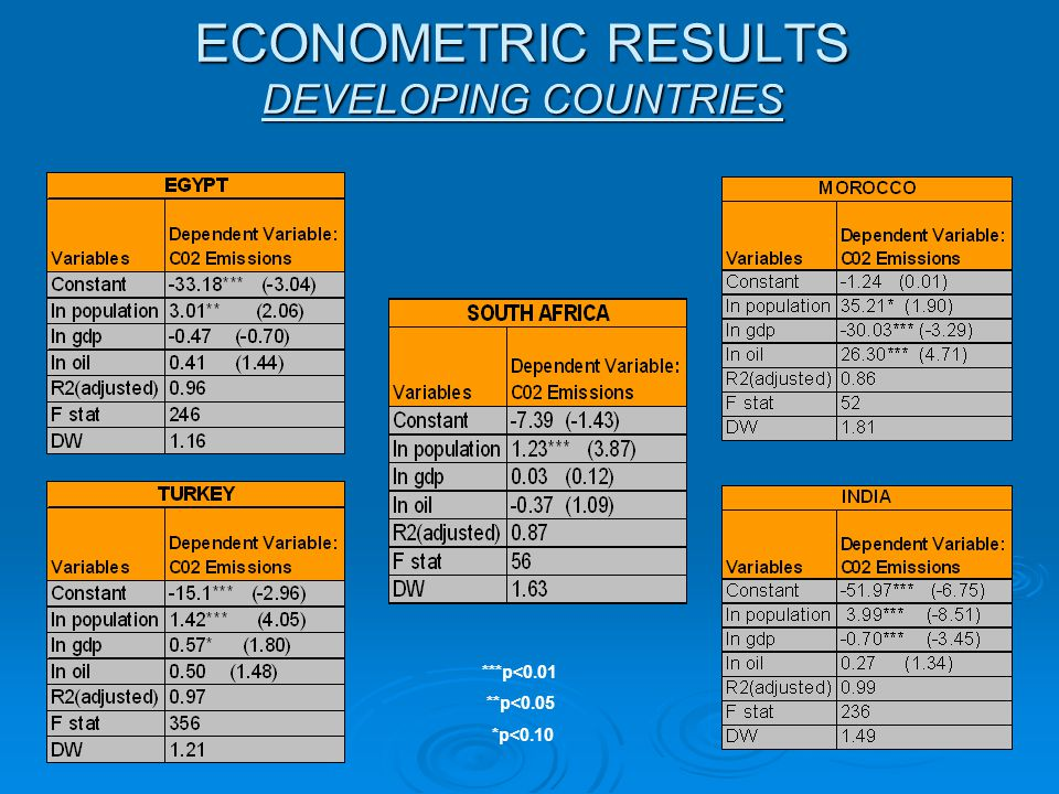 ECONOMETRIC RESULTS DEVELOPING COUNTRIES ***p<0.01 **p<0.05 *p<0.10