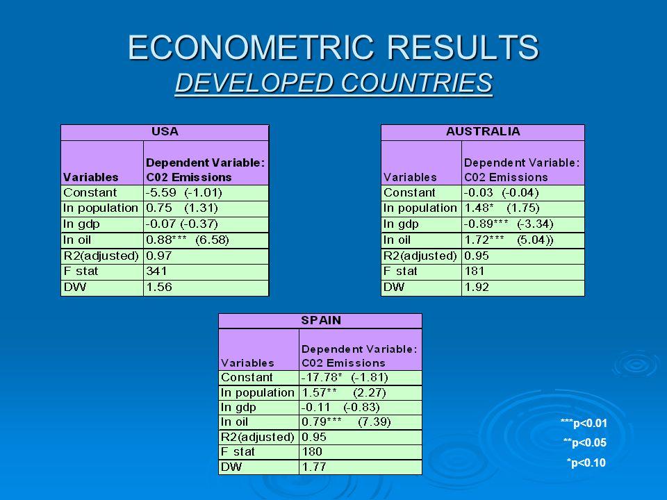 ECONOMETRIC RESULTS DEVELOPED COUNTRIES ***p<0.01 **p<0.05 *p<0.10