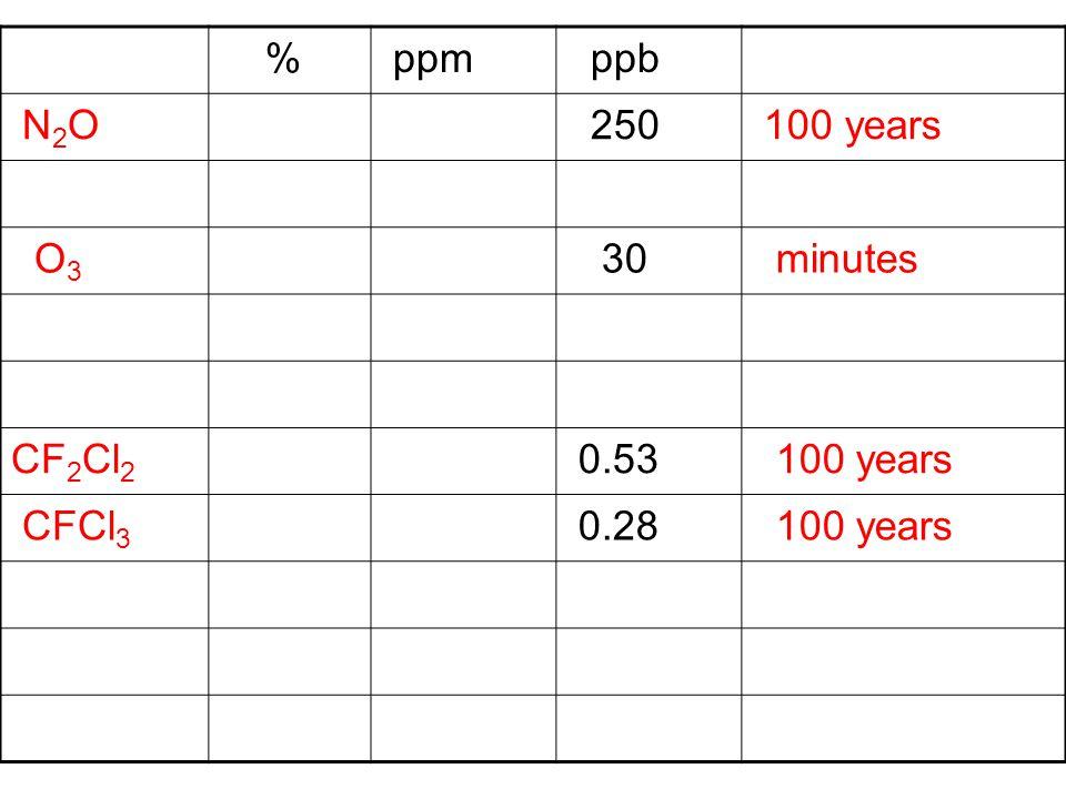 % ppm ppb N2O N2O 250 100 years O 3 30 minutes CF 2 Cl 2 0.53 100 years CFCl 3 0.28 100 years
