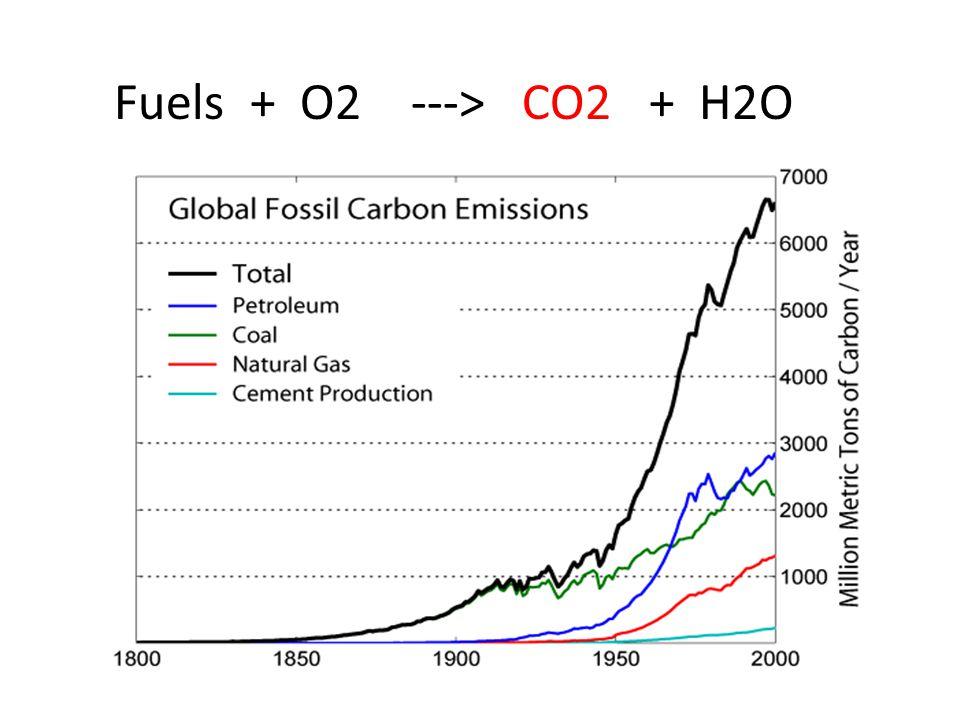 Fuels + O2 ---> CO2 + H2O
