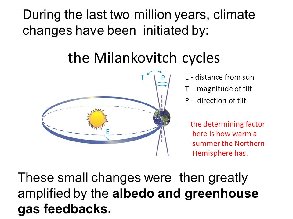 the Milankovitch cycles E - distance from sun T - magnitude of tilt P - direction of tilt the determining factor here is how warm a summer the Northern Hemisphere has.